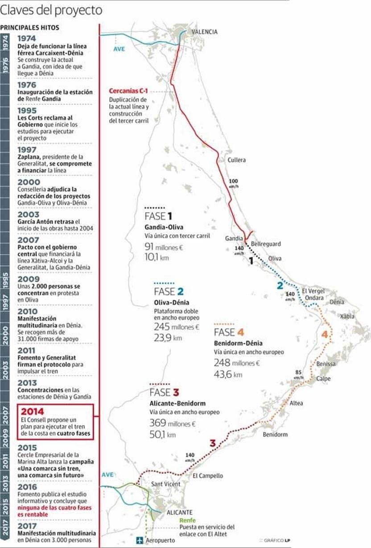 El trazado tren de la costa alegaciónes Gandía Dénia Oliva